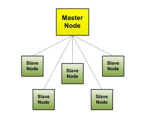 Node_Organization-Centralized_Model